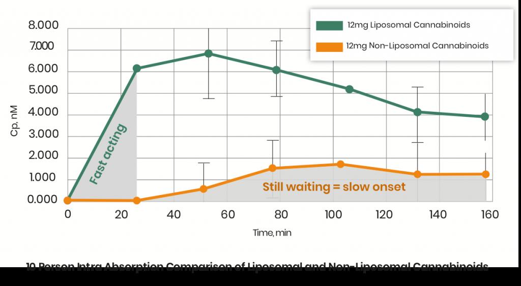 CBD Absorbtion Comparison Chart