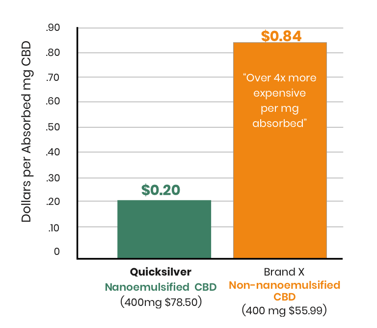 CBD Absorbtion per dollar